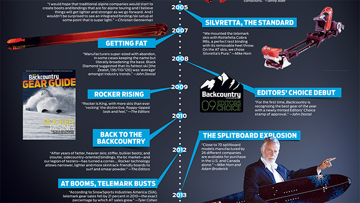 Ahead of the Curve: Two Decades of Backcountry Skiing Innovation