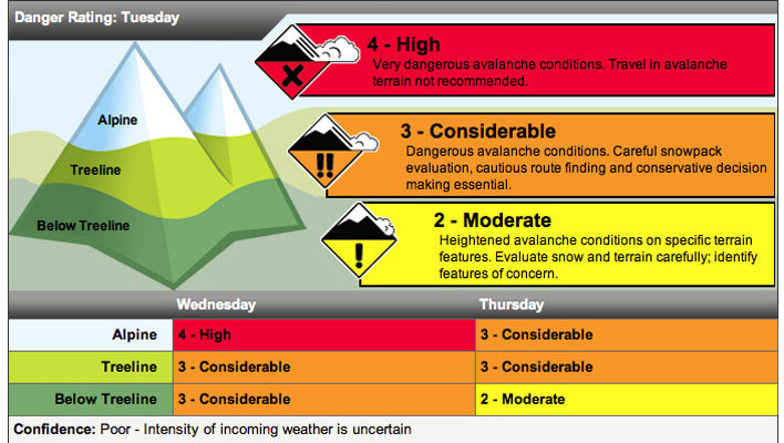 Mountain Skills: How to really read the avalanche forecast