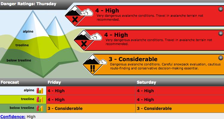 Avy Danger for Little Yoho National Park as of Thursday morning.