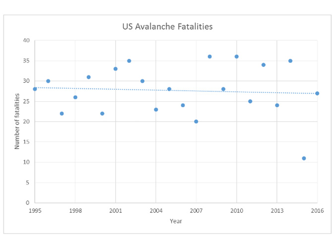 Figure 1: U.S. avalanche fatalities from the 1994/95 winter through the 2015/16 winter. The slightly decreasing least squares trend line is not statistically significant (p = 0.7), indicating that there is no statistical evidence of a change in the number of avalanche fatalities during this time period.