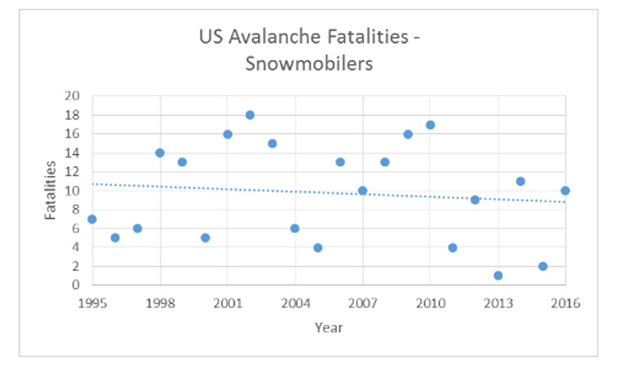 Figure 2: The number of snowmobile avalanche fatalities, like the overall fatality rate, has not changed over the past 22 seasons. The slightly decreasing trend line is not statistically significant (p = 0.6).