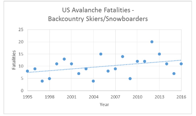 Figure 3: The number of backcountry skier and snowboarder avalanche fatalities is also relatively flat, though there is some statistical evidence (p = 0.07) of a slight increase over the time period.
