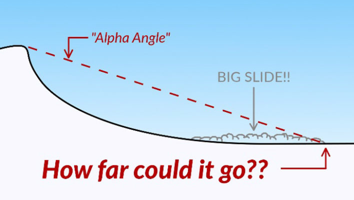 Mountain Skills: Understanding Alpha Angles